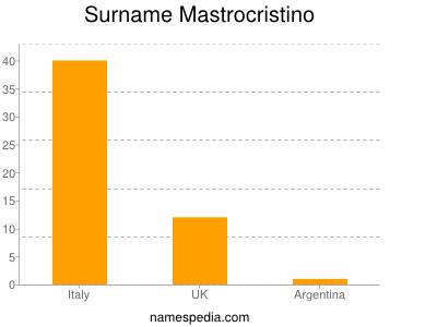Surname Mastrocristino