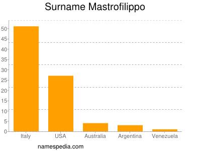 Surname Mastrofilippo