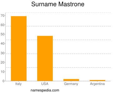 Surname Mastrone