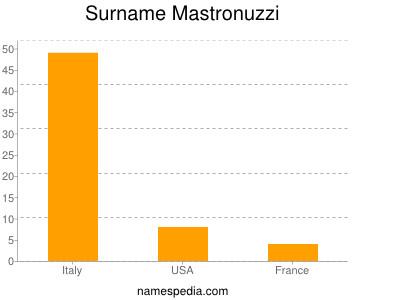 Surname Mastronuzzi