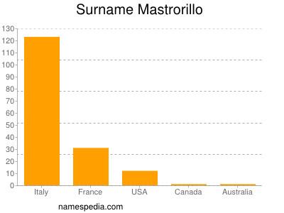 Surname Mastrorillo