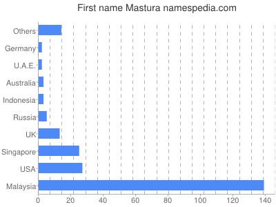 Given name Mastura
