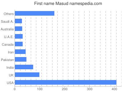 Given name Masud