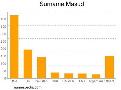 Surname Masud