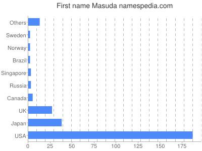 Given name Masuda