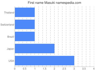 Given name Masuki
