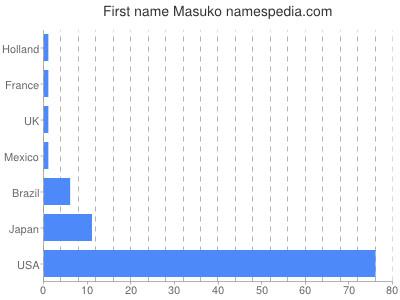 Given name Masuko