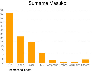 Surname Masuko