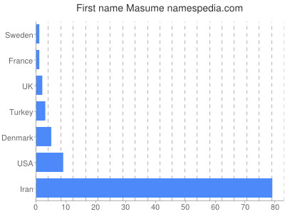 Given name Masume