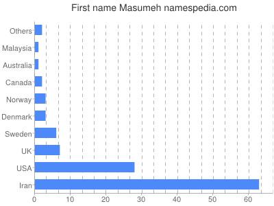 Given name Masumeh