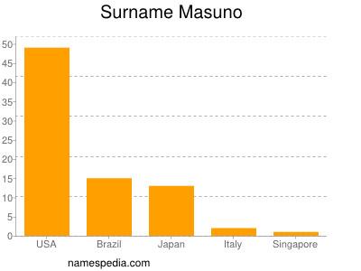 Surname Masuno