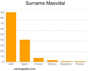 Surname Masvidal