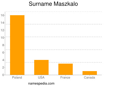 Surname Maszkalo