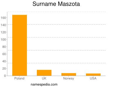 Surname Maszota