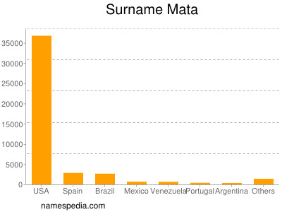 Surname Mata