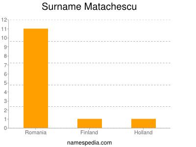 Surname Matachescu