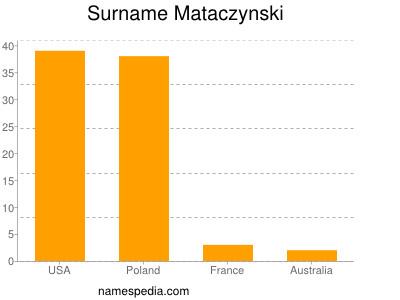 Surname Mataczynski