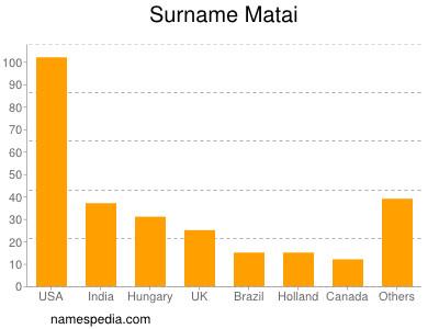 Surname Matai