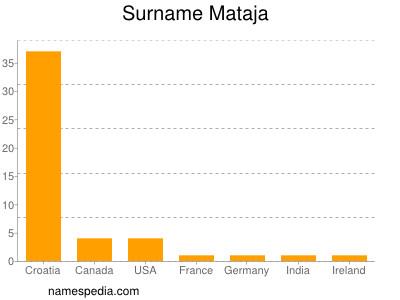 Surname Mataja