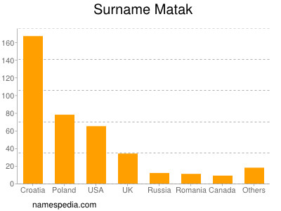 Surname Matak