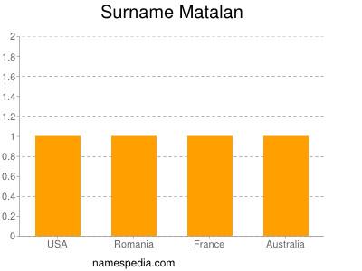 Surname Matalan