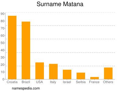 Surname Matana