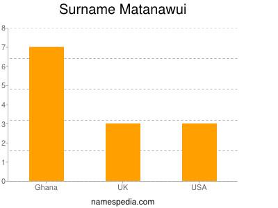 Surname Matanawui