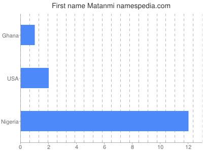 Given name Matanmi