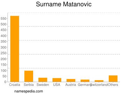 Surname Matanovic