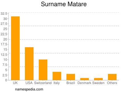 Surname Matare