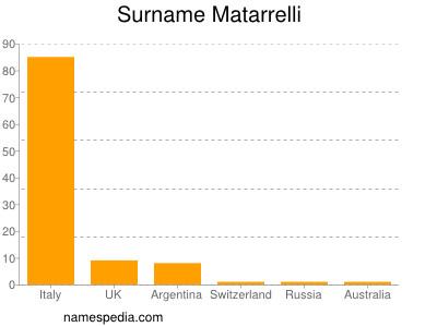 Surname Matarrelli