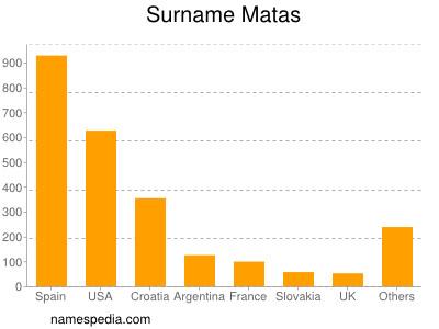 Surname Matas