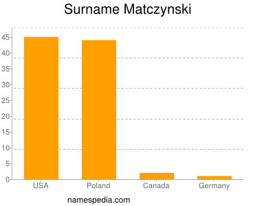 Surname Matczynski