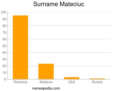 Surname Mateciuc