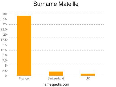 Surname Mateille