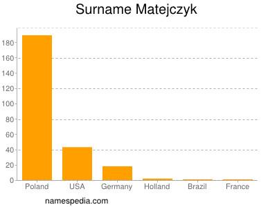 Surname Matejczyk
