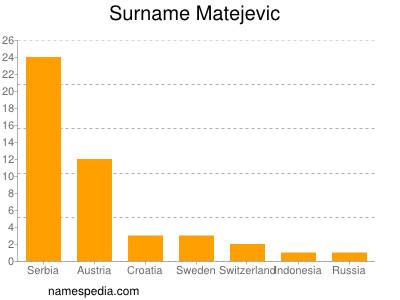 Surname Matejevic