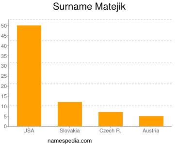 Surname Matejik