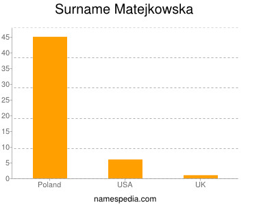 Surname Matejkowska