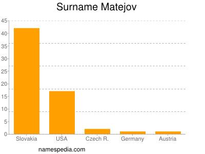 Surname Matejov