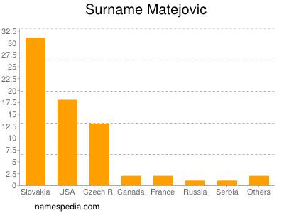 Surname Matejovic