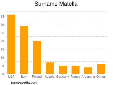 Surname Matella