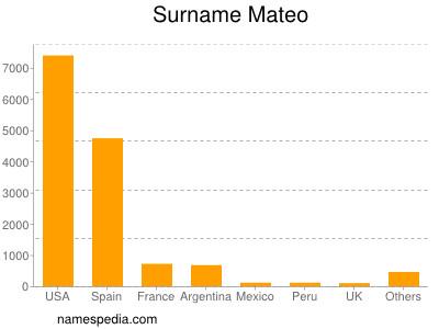 Surname Mateo