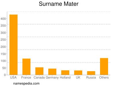 Surname Mater