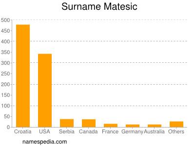 Surname Matesic