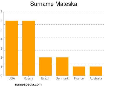 Surname Mateska