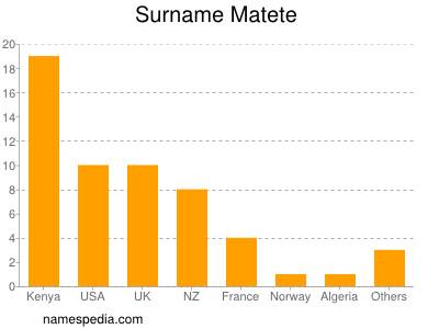 Surname Matete