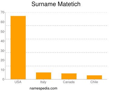 Surname Matetich
