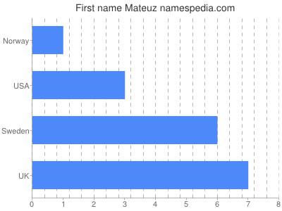 Given name Mateuz