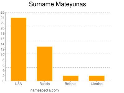 Surname Mateyunas